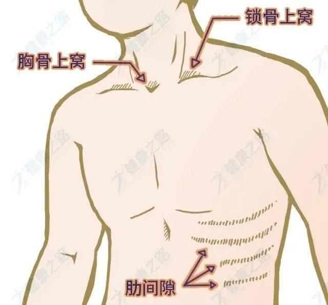 肺功能自测观察法