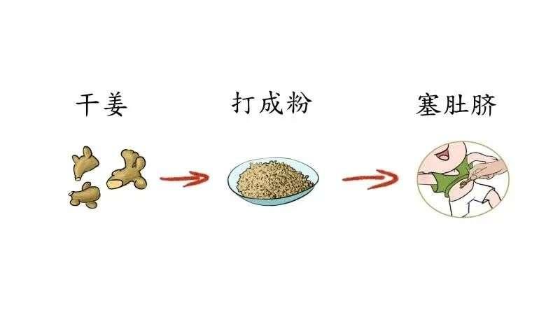 干姜打粉和塞肚脐