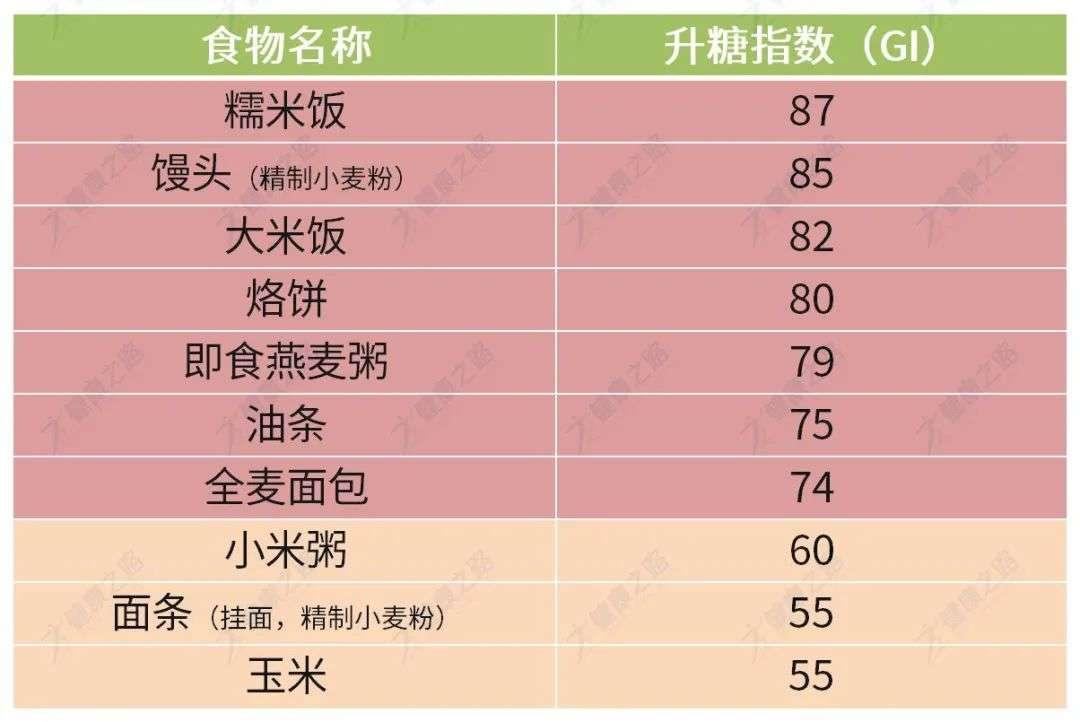谷物及制品升糖指数排行榜