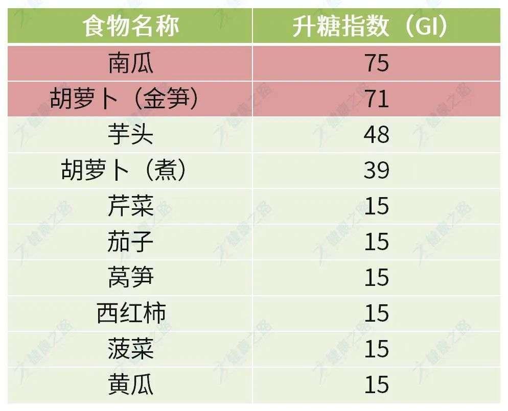 蔬菜类升糖指数排行榜