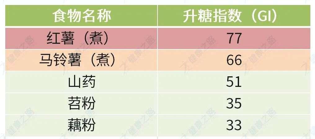 薯类、淀粉及制品升糖指数排行榜