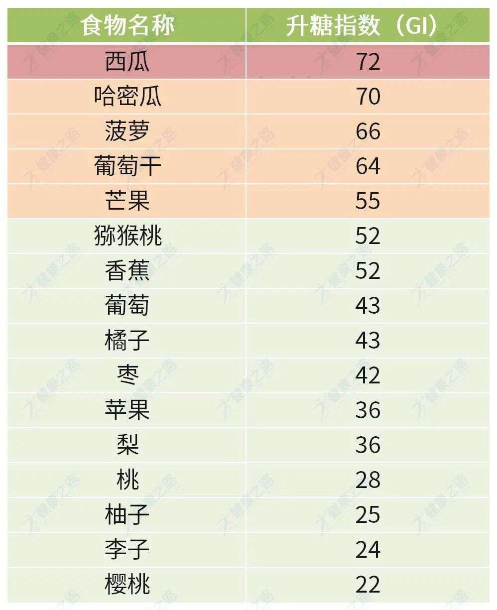 水果升糖指数排行榜
