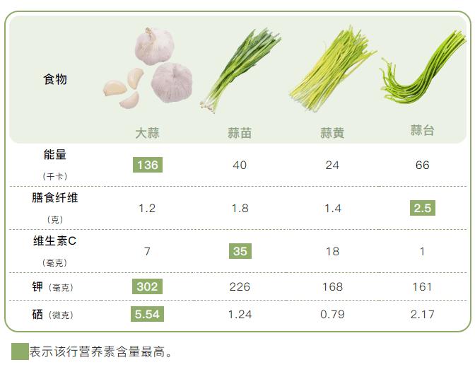 几种蒜的营养对比