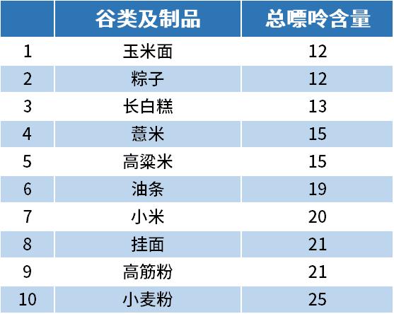谷类制品嘌呤排行榜