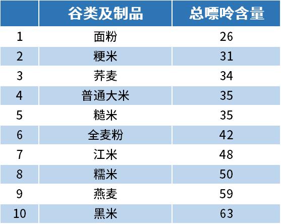 谷类及制品嘌呤排行榜