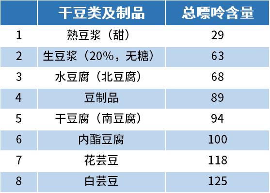 干豆类及制品嘌呤排行榜