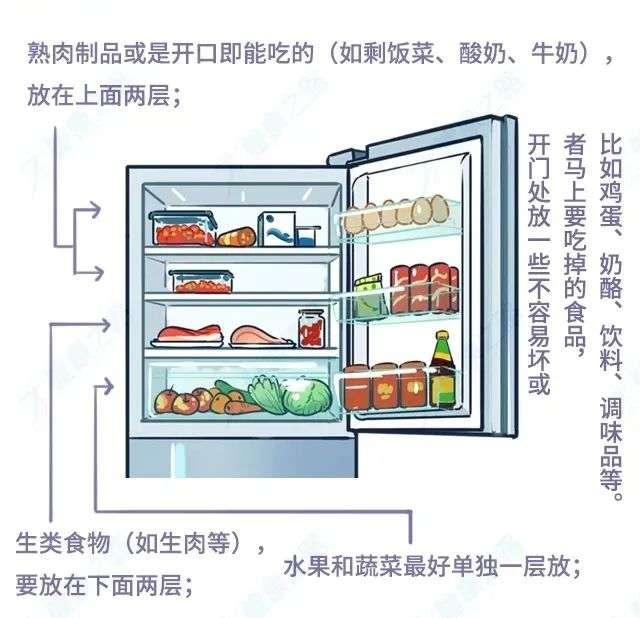 冰箱储藏食物