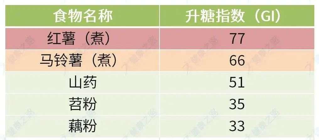 薯类、淀粉及制品升糖指数