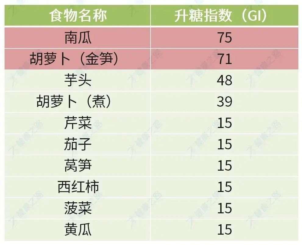蔬菜类升糖指数