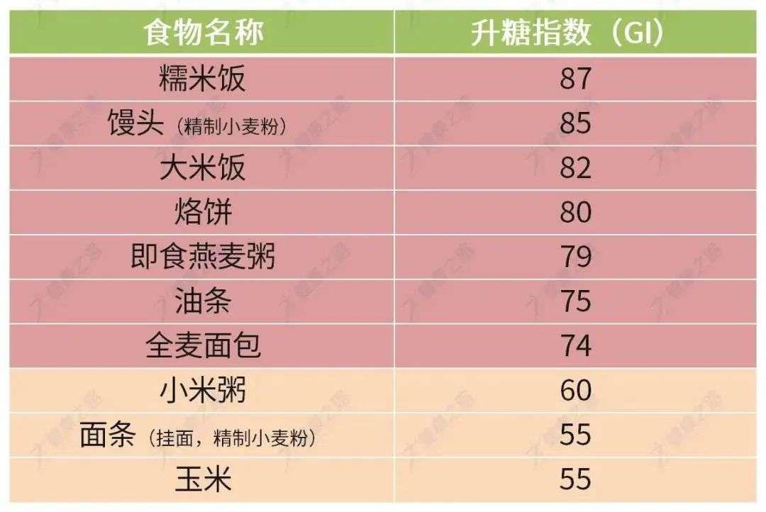 谷类及制品升糖指数