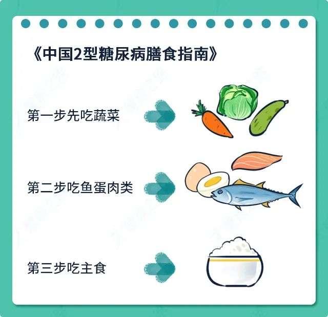 中国2型糖尿病膳食指南