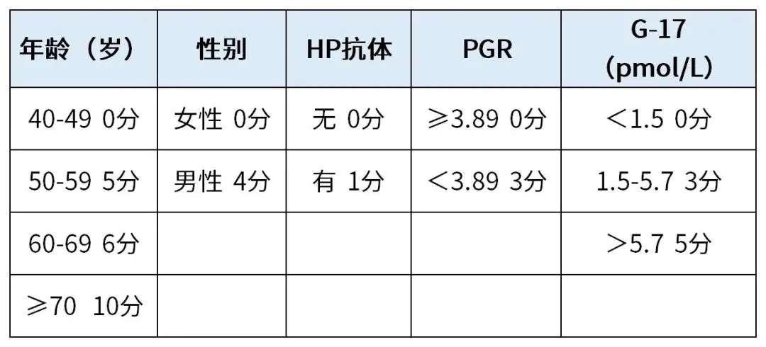 胃癌筛查评分表