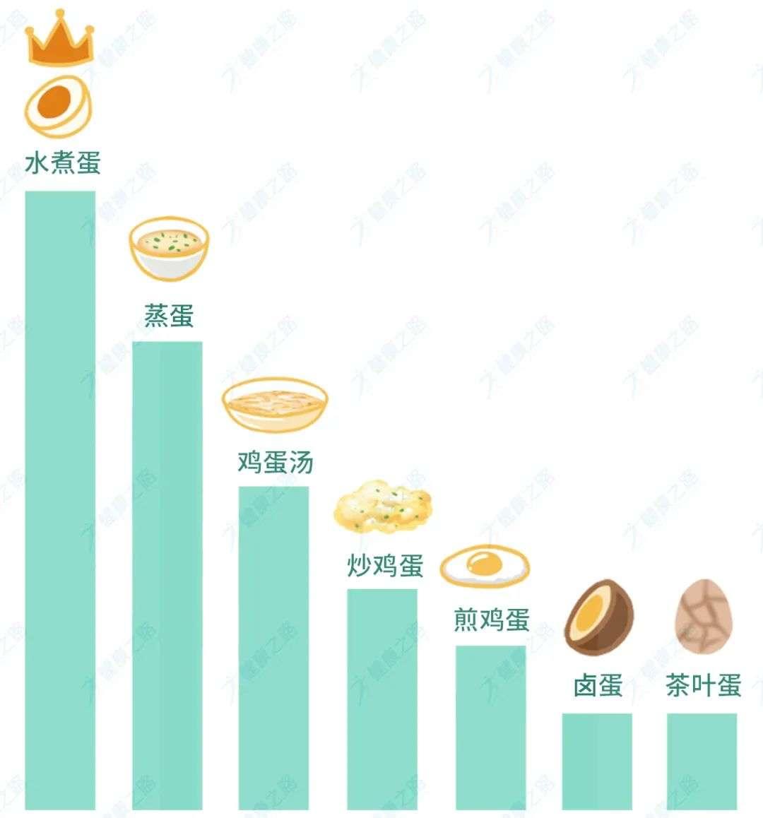 鸡蛋煮法健康度排名