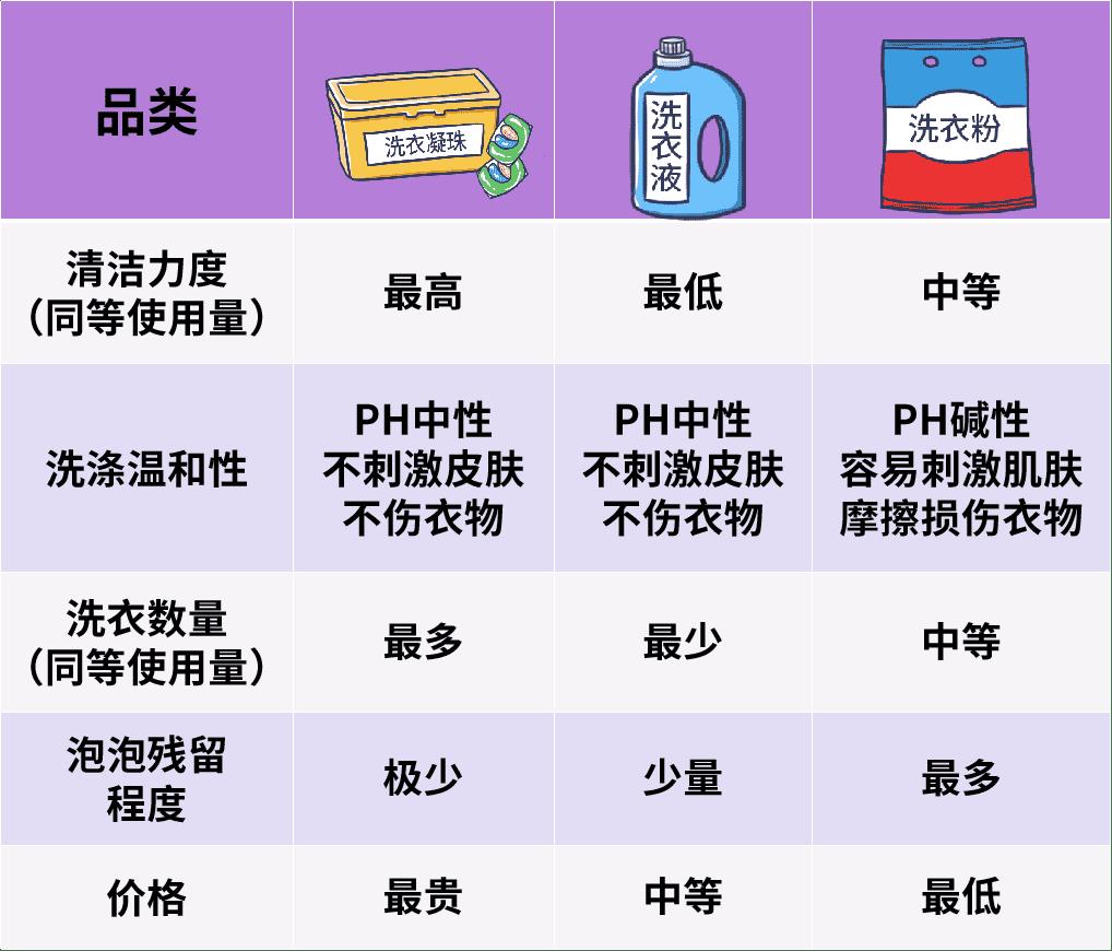 洗衣粉、洗衣液、洗衣凝珠如何选择?